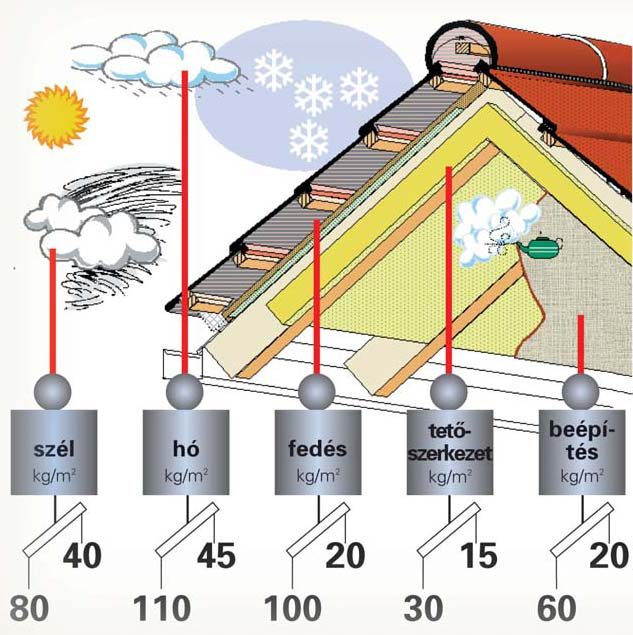 A tetőcsere alapjai