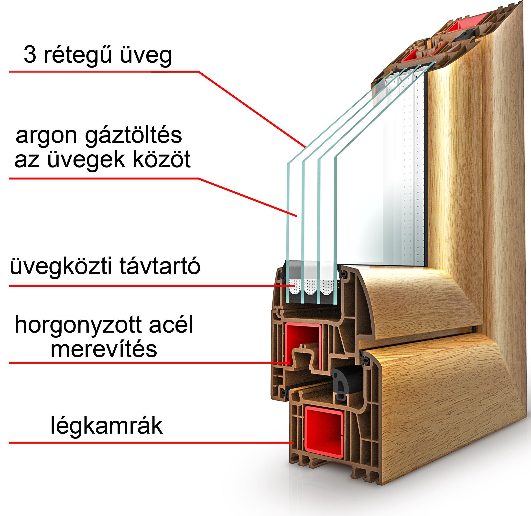 műanyag ablak szerkezete