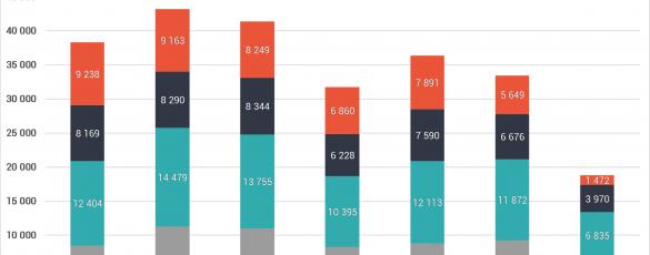 KSH ingatlan eladási statisztika 2020