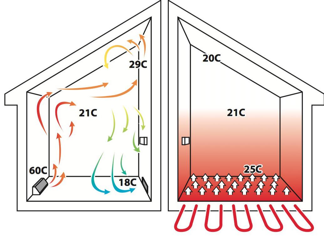 padlófűtés egyenletes hőmérséklet